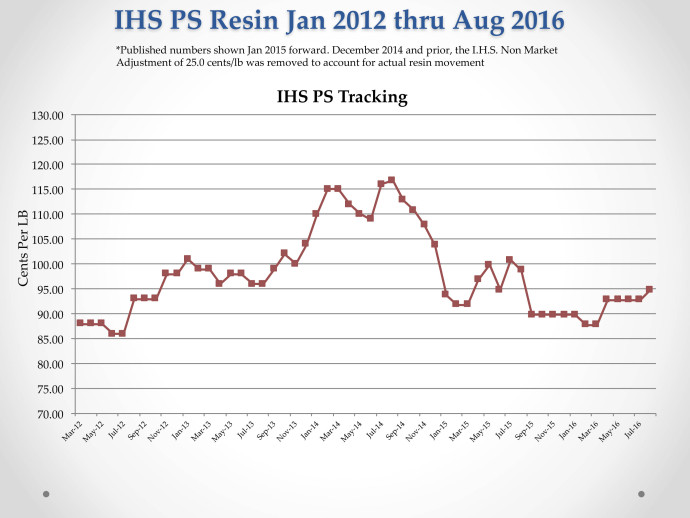 IHS Resin Tracking Aug Month End 2016